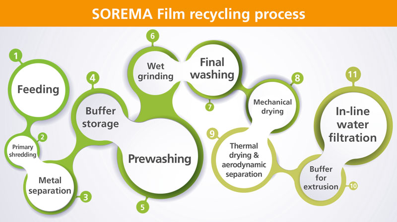 Film recycling process